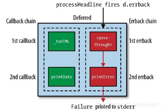 python开发实例之Python的Twisted框架中Deferred对象的详细用法与实例